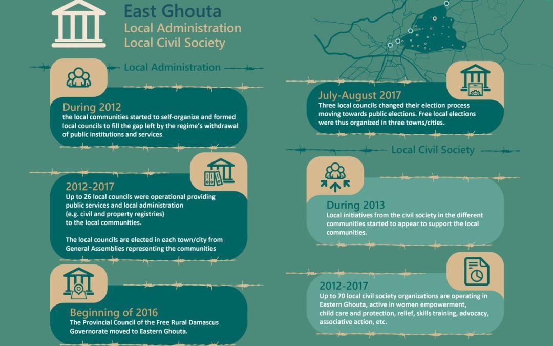 Comunicado de organizaciones civiles de Guta oriental