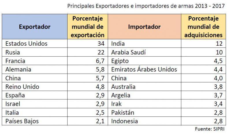 Principales Exportadores e importadores de armas 2013 - 2017 Fuente: SIPRI