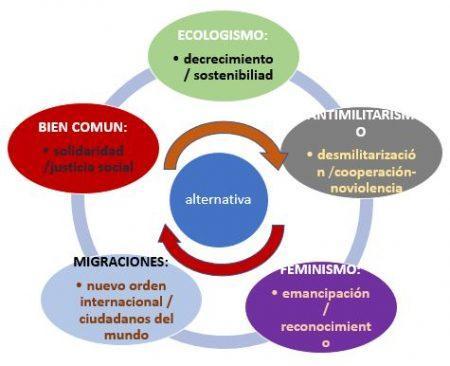 Rechazar el enfoque militarista del hecho migratorio: Esquema con 5 luchas sociales oparadigmas alternativos, sus sinergias y sus interacciones.
