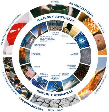 """Rechazar el enfoque militarista del hecho migratorio: Dos círculos concéntricos de potenciadores de amenazas, el geométricamente exterior, y riesgos y amenazas concretas el interior, donde figura el término """"Flujos migratorios irregulares""""."""