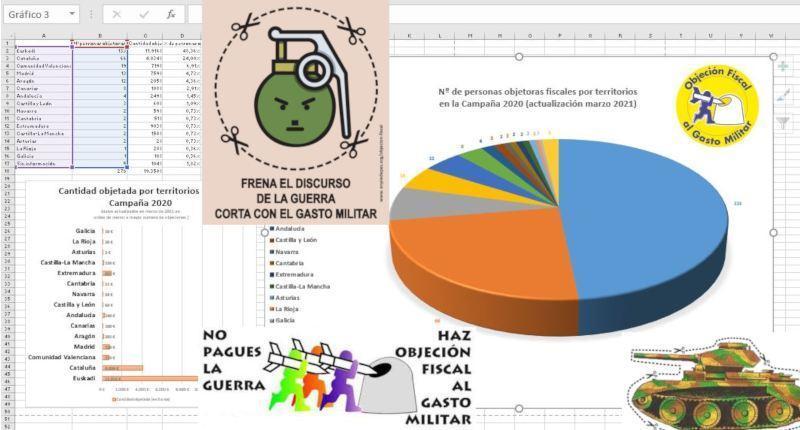 Objeción Fiscal al Gasto Militar 2020: resultados finales Al menos 275 objeciones desviaron un total cercano a los 20.000 euros a 99 proyectos